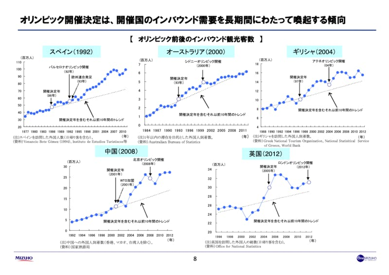 オリンピック開催によるインバウンドへの長期的な影響:みずほ総合研究所「2020東京オリンピックの経済効果」