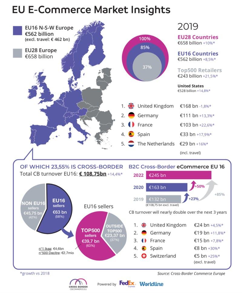 ▲ヨーロッパのeコマース市場インサイト:Cross-Border Commerce Europeより
