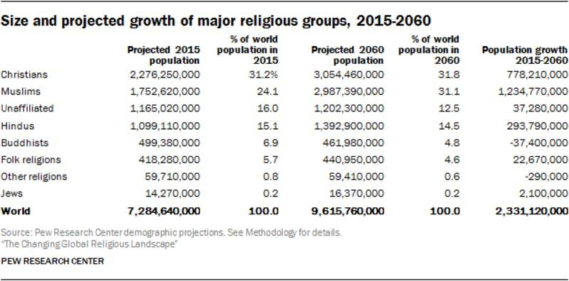 ▲[2015-2060 世界主要宗教の人口と予測]:Pew Research Center