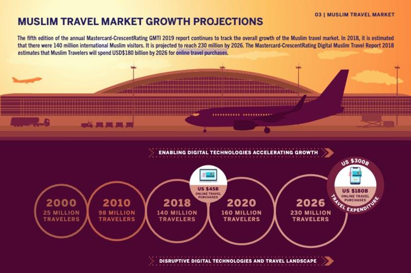 ▲[ムスリム旅行市場成長予測]:Mastercard-CrescenRating Global Muslim Travel Index 2019