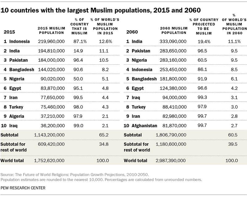 ▲[2015年と2060年、ムスリム人口保有国TOP10]:Pew Research Center