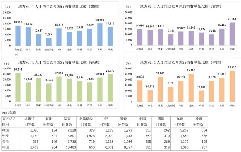 2019 10地方別 1人1泊当たり旅行消費単価比較【東アジア4ヵ国】