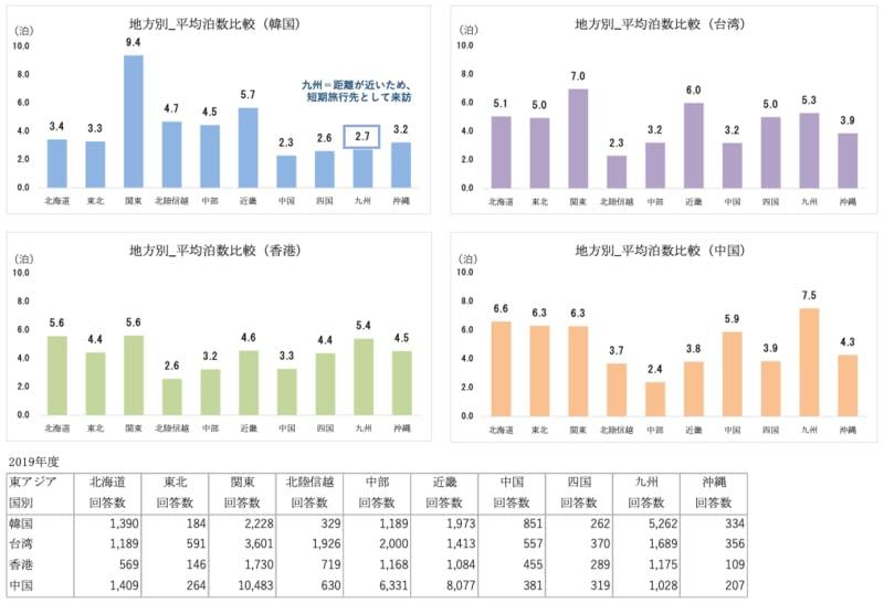 2019 10地方別 平均泊数比較【東アジア4ヵ国】