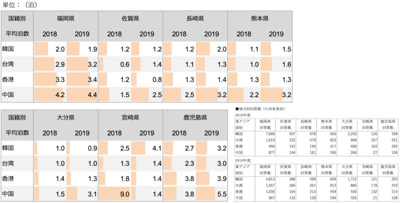 2018.2019 九州各県別 平均泊数【東アジア4ヵ国】