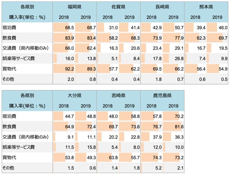 2018年・2019年 九州各県別 費目別購入率(経年比較)