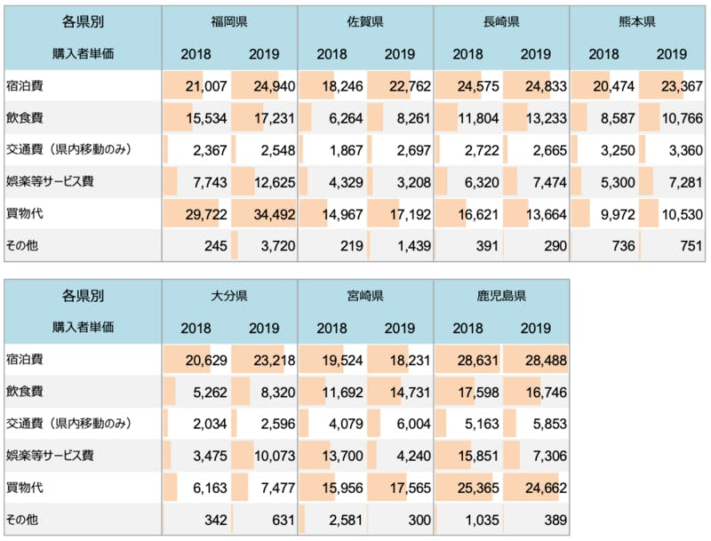 2018年・2019年 九州各県別 費目別購入者単価(経年比較)