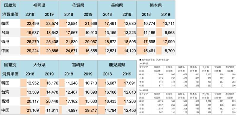 2018.2019 九州各県別 1人1泊当たり旅行消費単価(経年比較)