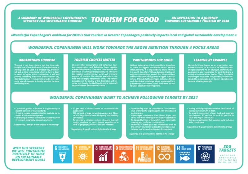 ▲[Tourism for Goodの戦略]:Wonderful Copenhagenより