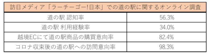 訪日メディア「ラーチーゴー!日本」での道の駅に関するオンライン調査