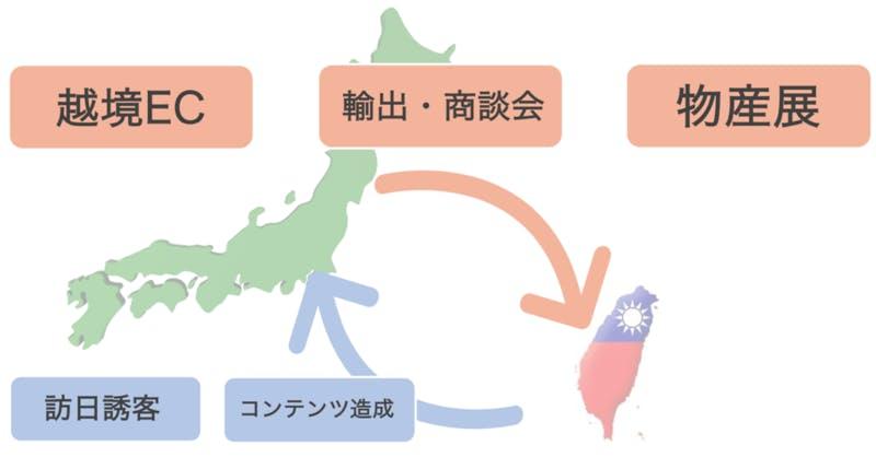 台湾最大の日本情報プラットフォーム『ラーチーゴー!日本』を利用した地域振興のプラットホーム