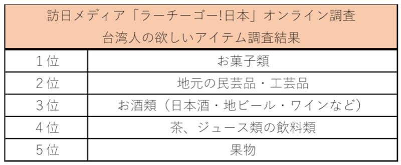 訪日メディア「ラーチーゴー!日本」オンライン調査 台湾人のほしいアイテム調査結果