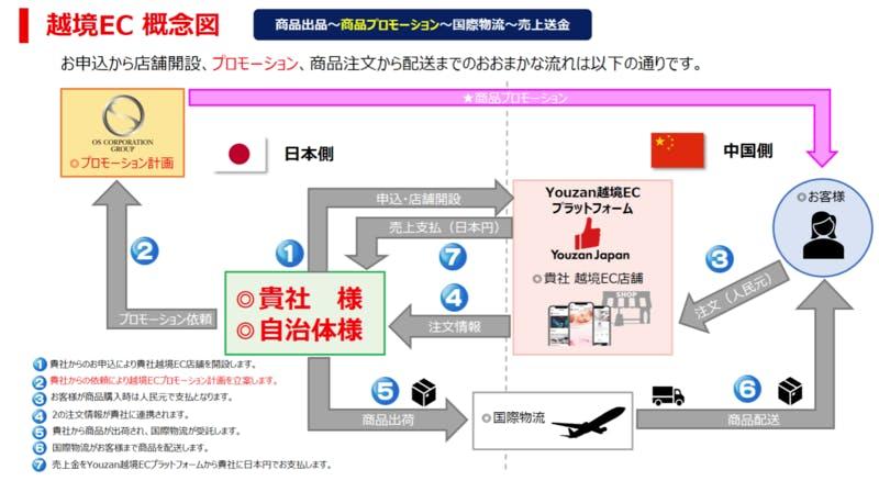 越境EC概念図