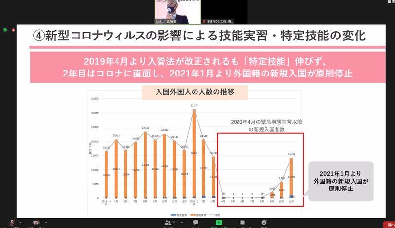 入国外国人の人数グラフ 編集部Zoom画面キャプチャ