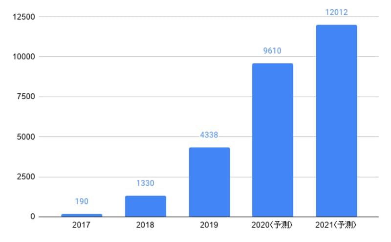 ▲中国のライブコマース市場規模(単位:億人民元):36氪研究院より、編集部作成