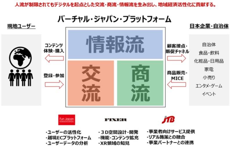 「バーチャル・ジャパン・プラットフォーム」の事業構想