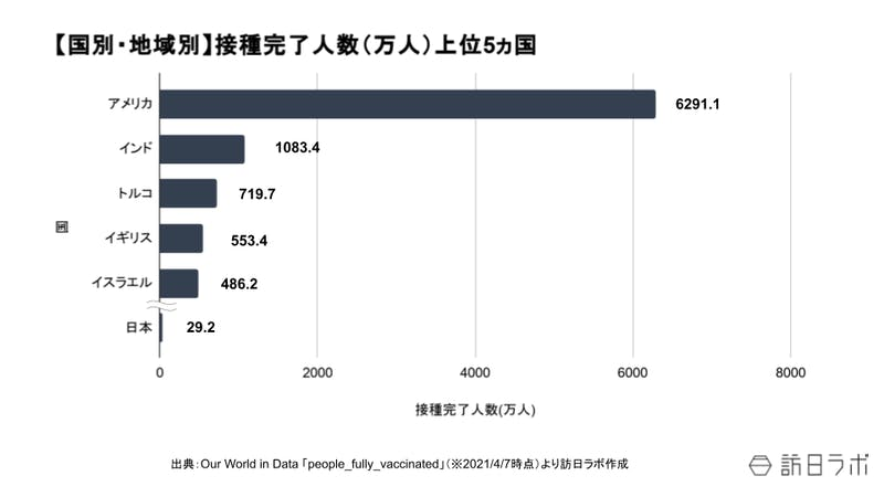 【国別・地域別】接種完了人数(万人)上位5ヵ国のグラフ