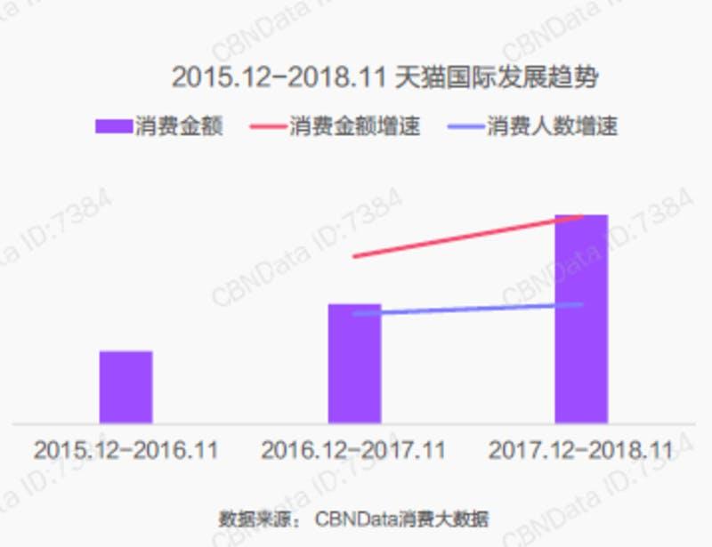 ▲消費金額(紫)と、全体の消費金額の伸び(赤)、および購入者数の伸び(青)