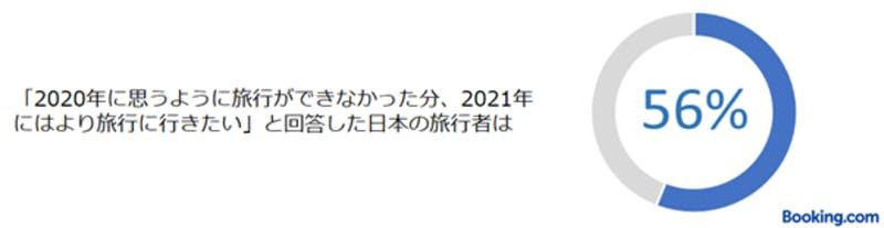 「2020年に思うように旅行ができなかった分、2021年にはより旅行に行きたい」と回答した日本の旅行者の割合:ブッキング・ドットコム調査