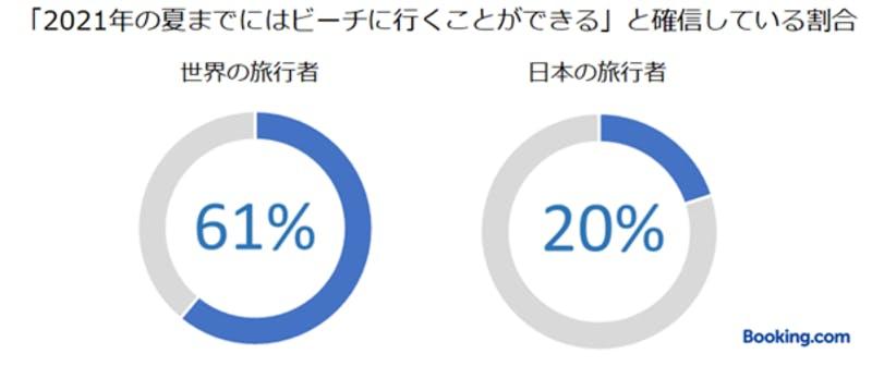 ▲「2020年に思うように旅行ができなかった分、2021年にはより旅行に行きたい」と回答した日本の旅行者の割合:ブッキング・ドットコム調査