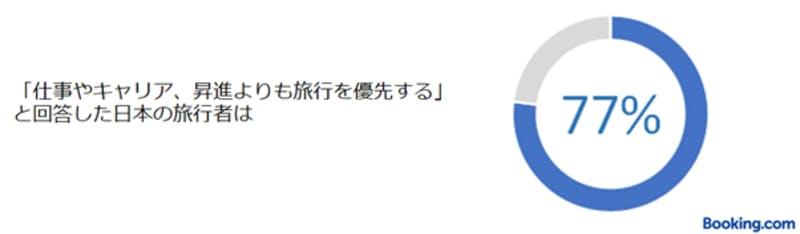 「仕事やキャリア、昇進よりも旅行を優先する」と回答した日本の旅行者の割合:ブッキング・ドットコム調査