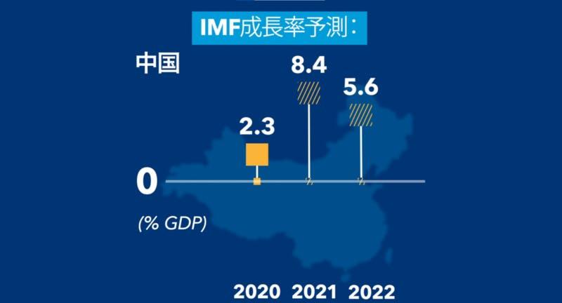 中国経済の成長率