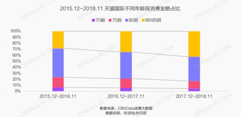 ▲天猫国際における年代別消費額構成比。左から順に2015年12月~2016年11月までの1年間、その翌年、翌々年。