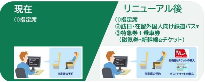 「JR-EAST Train Reservation」の対応サービス拡大に関する画像
