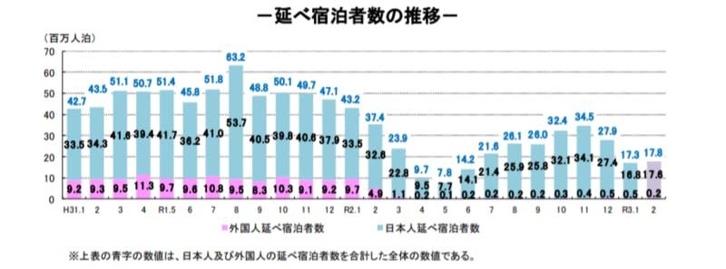 延べ宿泊者数推移:観光庁宿泊旅行統計調査のスクリーンショット