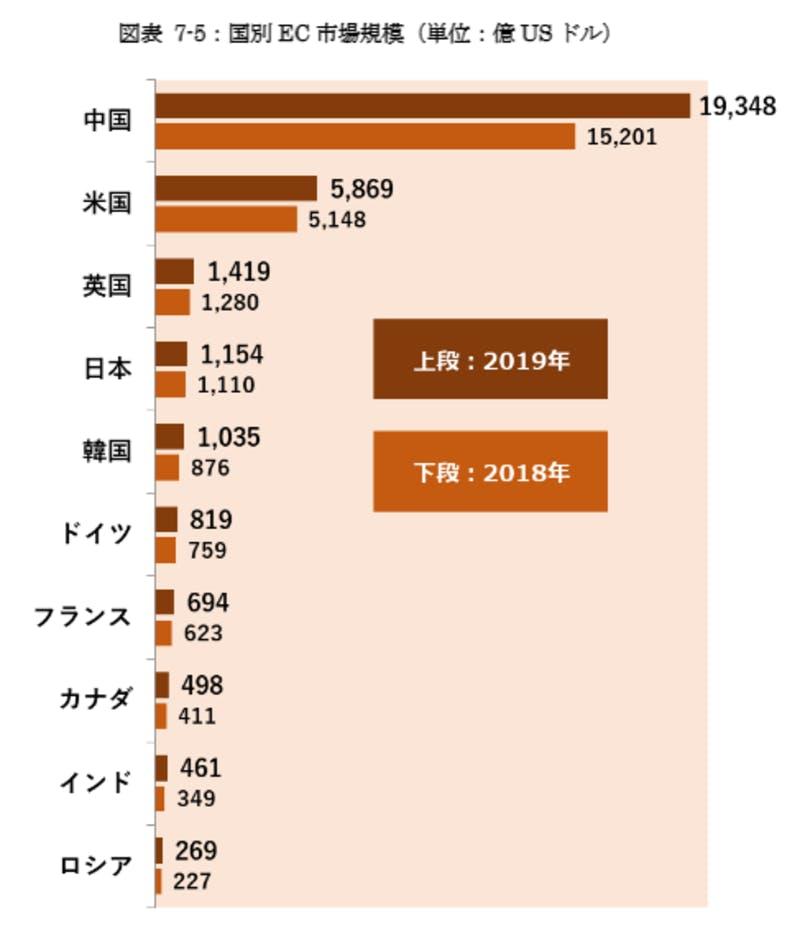 ▲国別EC市場規模:経済産業省