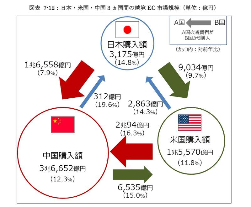 ▲日本・米国・中国 3 ヵ国間の越境 EC 市場規模:経済産業省