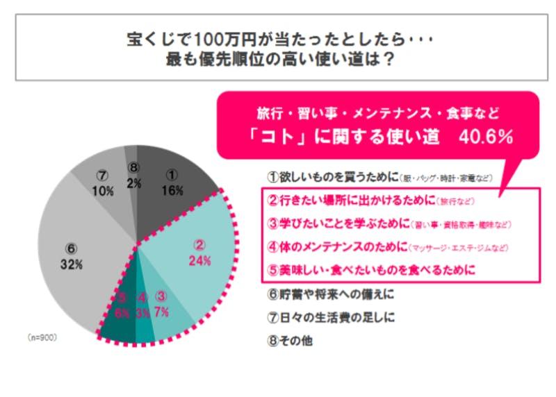 ▲「普段の生活に関する定性調査及び定量調査」 2015年8月、10月 :株式会社ジェイアール東日本企画