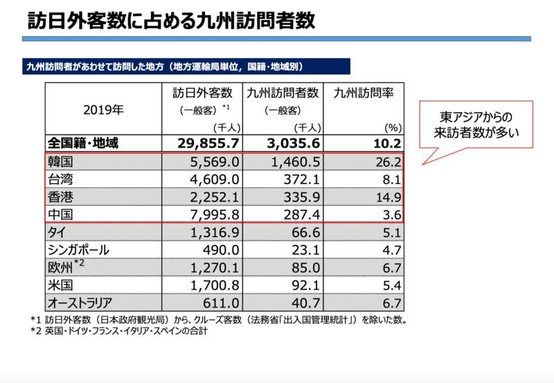 ▲訪日外客数に占める九州訪問者数