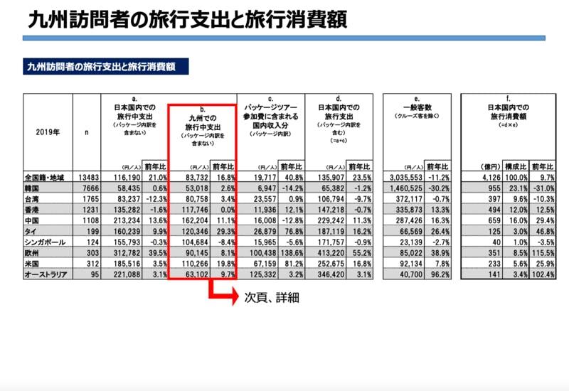 ▲九州訪問者の旅行支出と旅行消費額