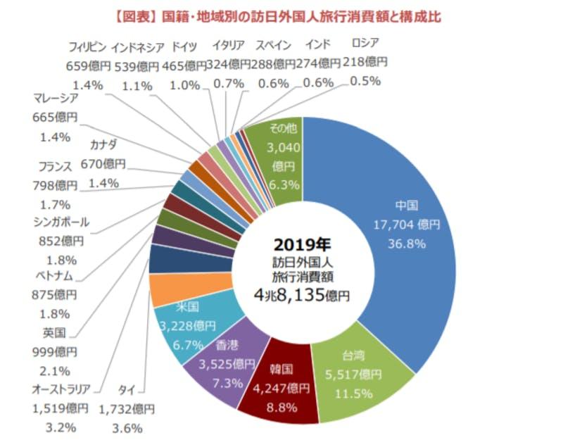 ▲2019年国籍・地域別の訪日外国人旅行消費額と構成比:観光庁 訪日外国人の消費動向 2019年年次報告書より引用