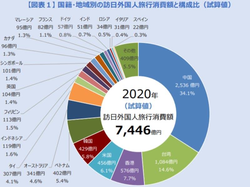 ▲2020年の国籍・地域別の訪日外国人旅行消費額と構成比:観光庁 訪日外国人の消費動向 観光庁プレスリリースより引用