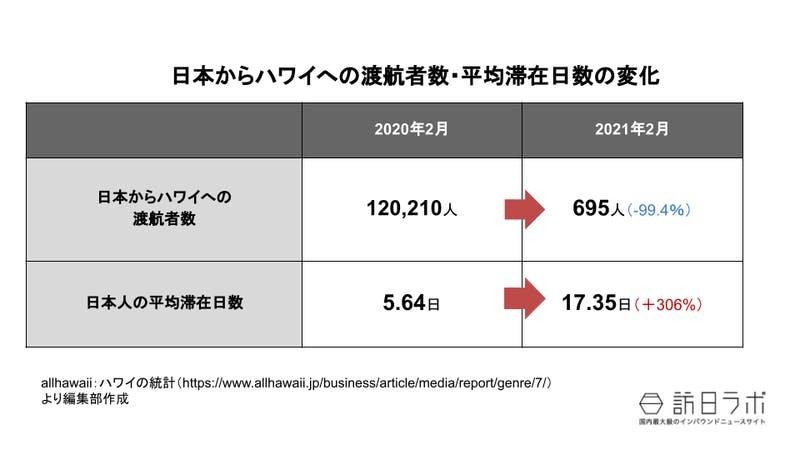 日本からハワイへの渡航者数・平均滞在日数の変化
