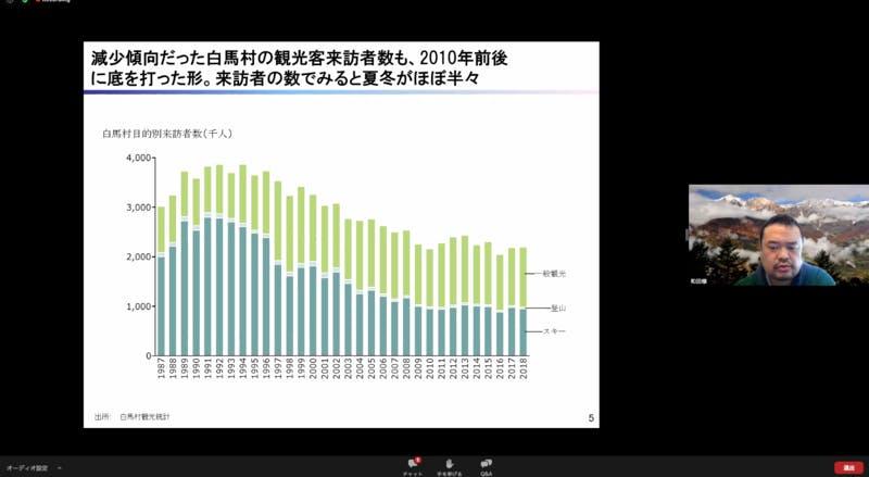 ▲白馬の厳しい現状について説明する和田寛氏:スクリーンショット