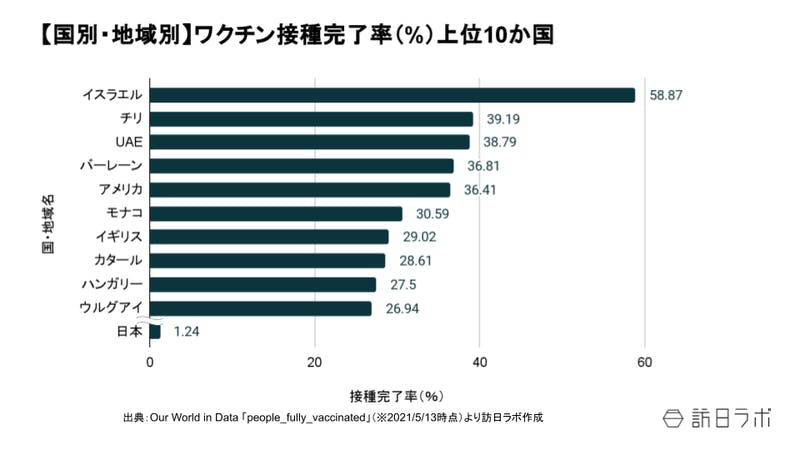 国、地域別の接種完了率上位10か国