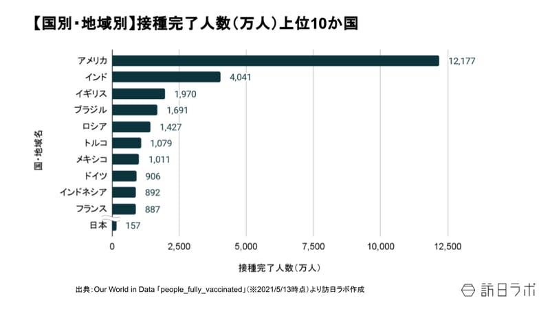 国、地域別の接種完了人数上位10か国