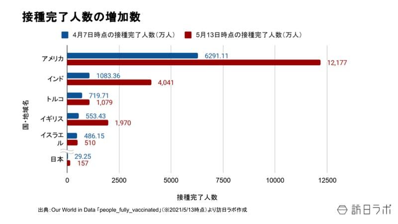 接種完了人数の増加数