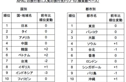 APAC 人気旅行先のランキング 日本が2年連続で1位に:検索データなどから旅行動向をまとめたレポートを発表-スカイスキャナー