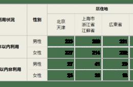 中国でも周知のメイド・イン・ジャパン、越境ECサイトの今後の施策とは?
