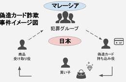 「日本、今が狙い目」…外国人による偽造クレカ詐欺多発/インバウンド消費増加に絡むリスク・トラブルとは?