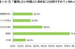 「勤勉さ」が7割超:日本企業に「外国人労働者に求めるもの」を調査