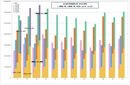 【爆買い終わらず】3月のデパート免税売上 前年比114.9%・客数74か月連続プラス成長で躍進-日本百貨店協会