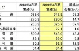 中部国際空港、2019年3月期連結決算発表!売上高・各利益・最終利益において、過去最高を更新