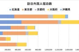 沖縄宿泊数前年比86.8%増!東南アジアの訪日トレンド調査