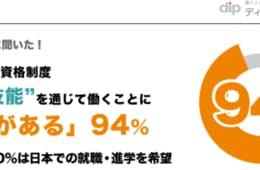 「特定技能」働くことに興味がある外国人94.0%!在日外国人の就業実態」調査結果を公表