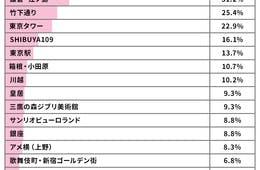 関心度は81.0%!around20へのて東京オリンピックに関する調査