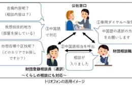 大阪府住宅供給が外国人の住まい探しなどの相談対応に「三者通話電話」を導入